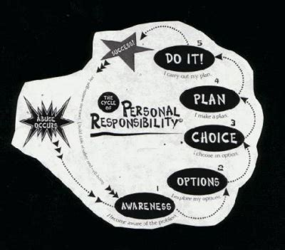 Personal responsibility essays